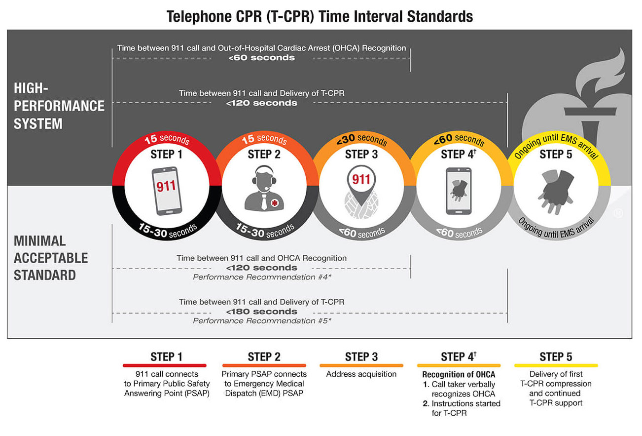 T-CPR Graphic